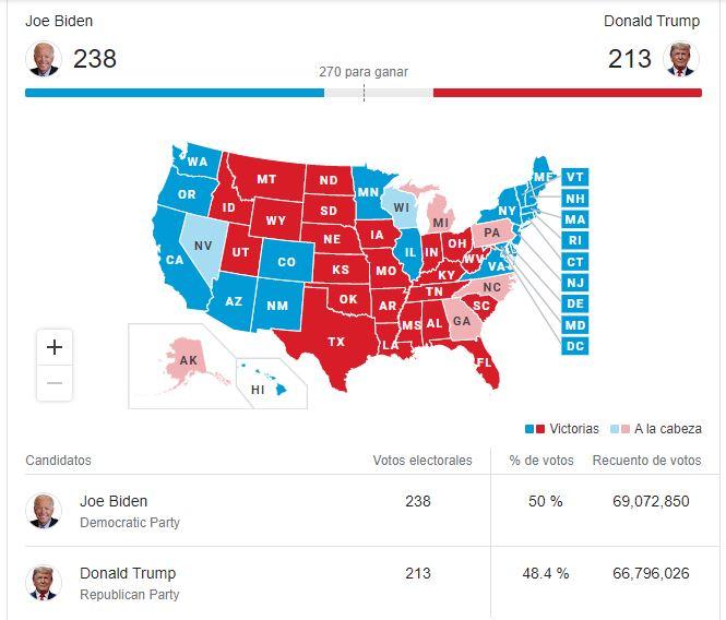 conteo de votos USA 2020