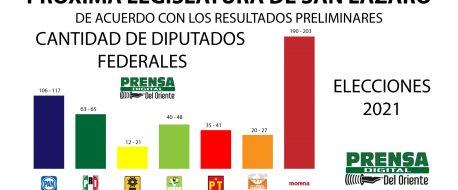 Morena pierde mayoría